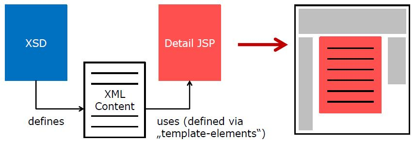 Components involved rendering content.JPG