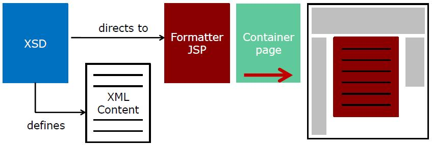 Components involved rendering content in opencms 800.JPG