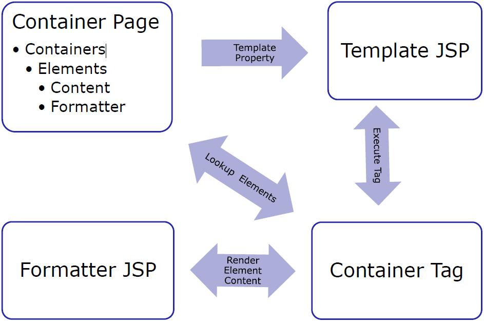 Container-pages-rendering-process.JPG